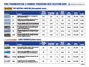 Food, Pharmaceutical, & Chemical Hose Selection Guide